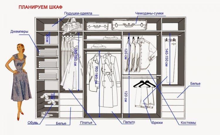 Как сделать замеры - Встроенный шкаф-купе своими руками